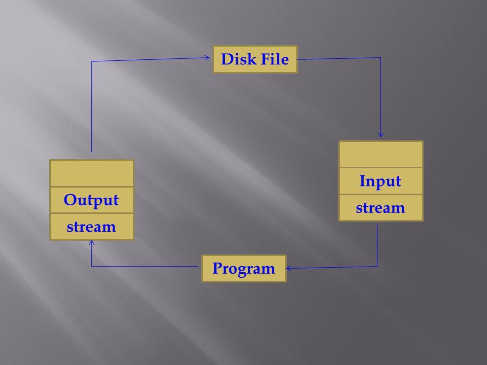 Disk File Program Output stream Input