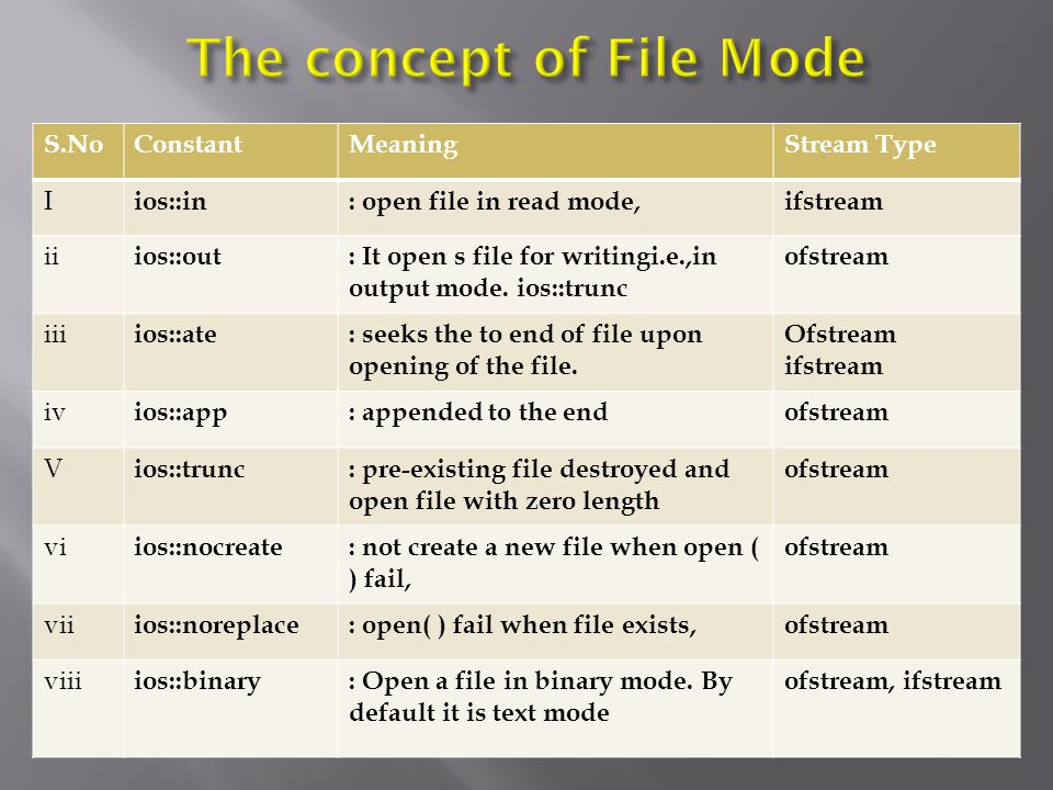 S.NoConstantMeaningStream Type I ios::in: open file in read mode,ifstream ii ios::out: It open s file for writingi.e.,in output mode. ios::trunc ofstr