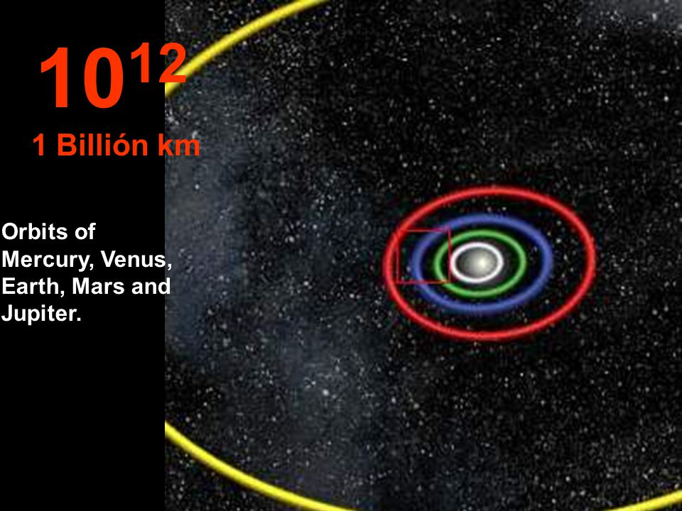 Orbits of Mercury, Venus, Earth, Mars and Jupiter. 10 12 1 Billión km