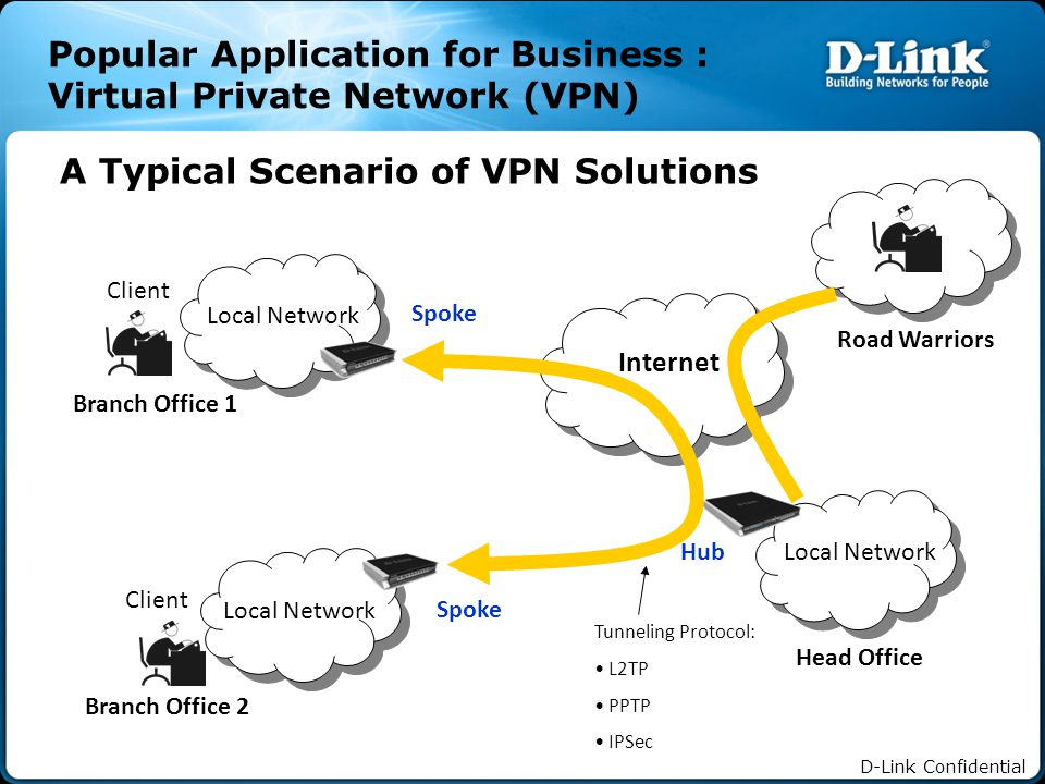 D-Link Confidential Popular Application for Business : Virtual Private Network (VPN) Internet Local Network Branch Office 1 Client Local Network Head Office Hub Local Network Client Branch Office 2 Spoke A Typical Scenario of VPN Solutions Road Warriors Tunneling Protocol: L2TP PPTP IPSec