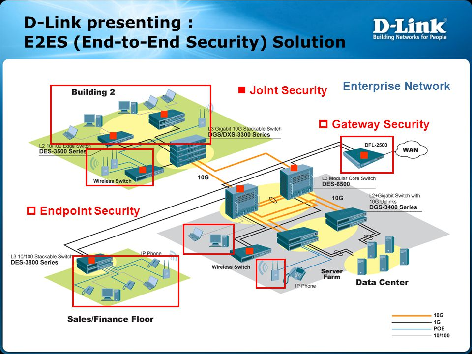 D-Link E2ES Solution Presenting Features Gateway Security – IPS – Anti-Virus – WCF – Anti-Spam Endpoint Security – Loopback Detection – Safeguard Engine – IMP Binding (IP-MAC-Port Binding)  – MAC Joint Security – Microsoft NAP – D-Link ZoneDefense