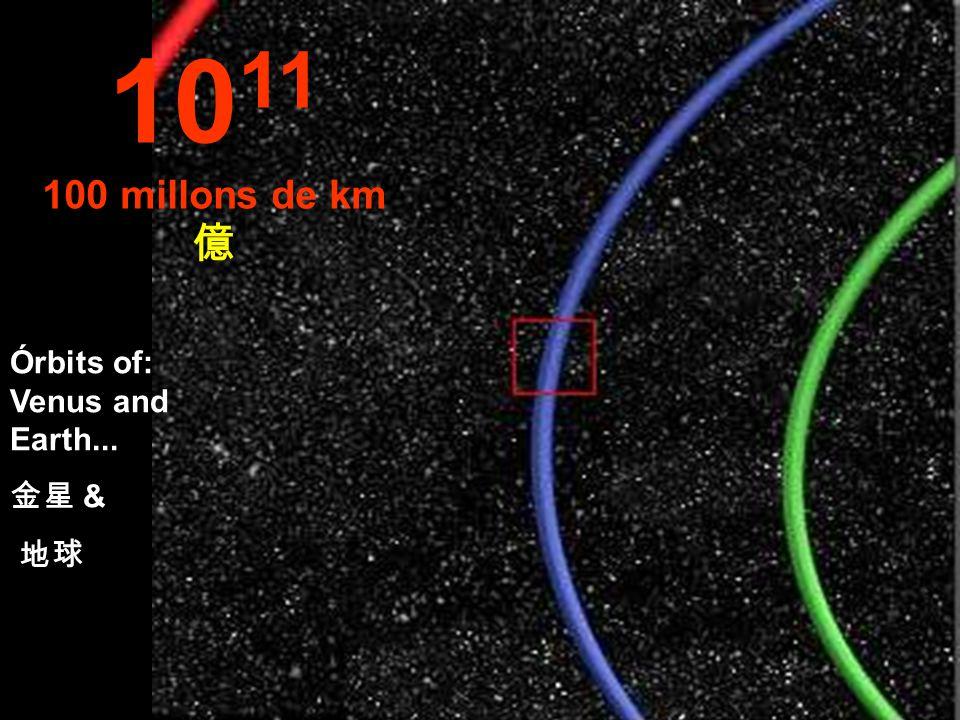 Part of the Earth's Orbit in blue 部分的地球 軌道 10 10 Millons de km 千萬