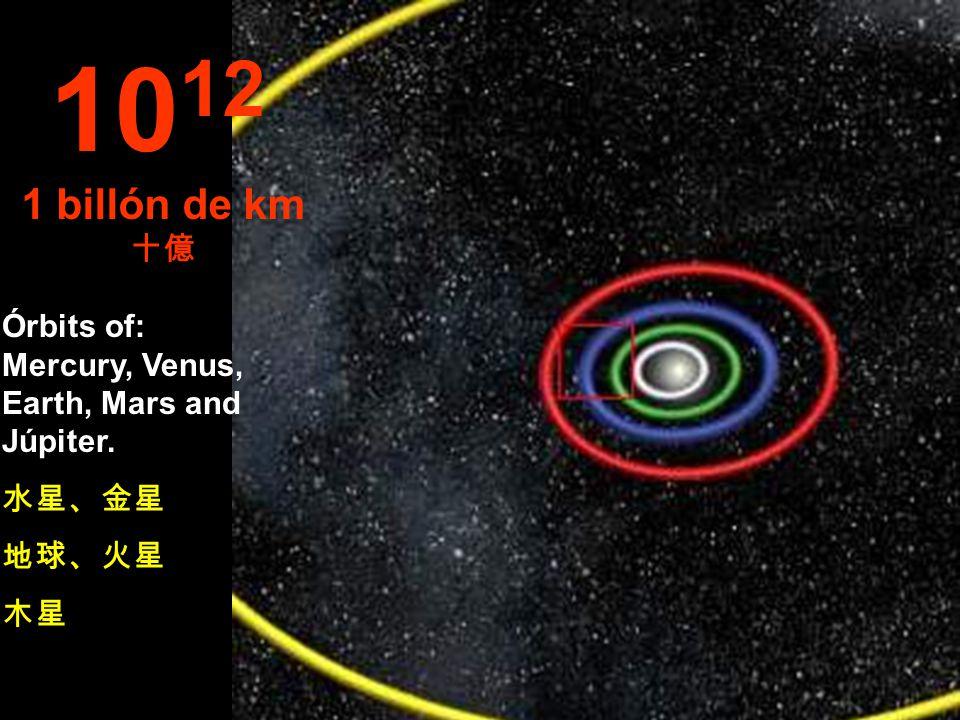 10 11 100 millons de km 億 Órbits of: Venus and Earth... 金星 & 地球