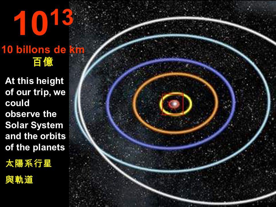 Órbits of: Mercury, Venus, Earth, Mars and Júpiter. 水星、金星 地球、火星 木星 10 12 1 billón de km 十億