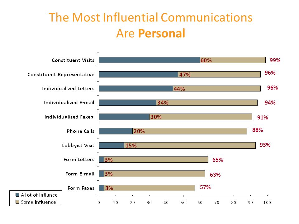 The Most Influential Communications Are Personal 57% 96% 94% 99% 93% 88% 91% 65% 63%