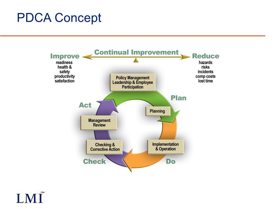 PDCA Concept