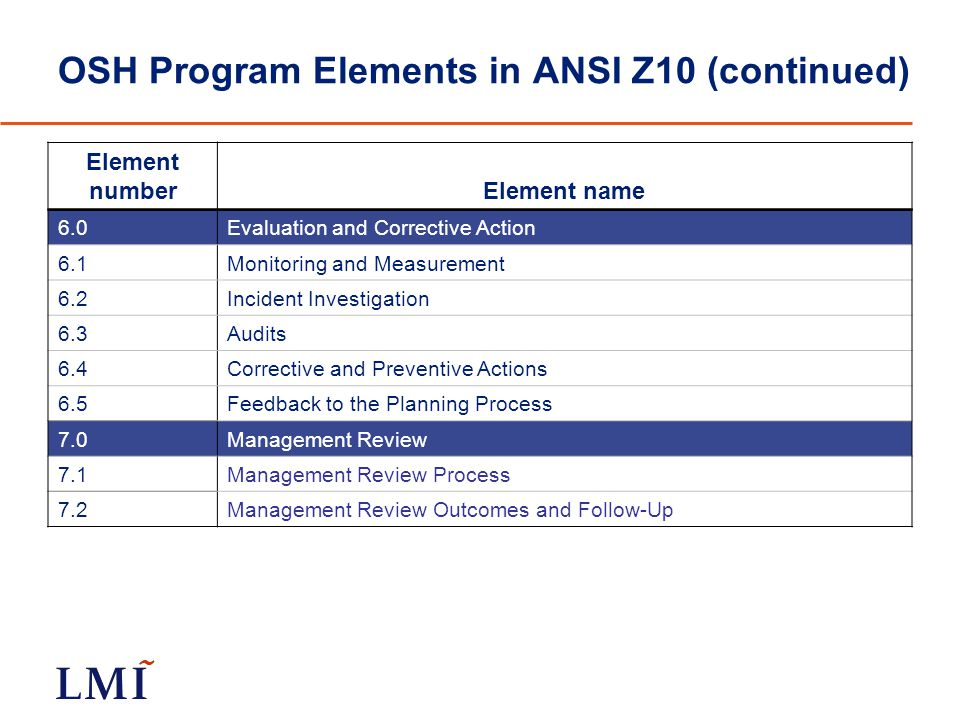 OSH Program Elements in ANSI Z10 (continued) Element numberElement name 6.0Evaluation and Corrective Action 6.1Monitoring and Measurement 6.2Incident Investigation 6.3Audits 6.4Corrective and Preventive Actions 6.5Feedback to the Planning Process 7.0Management Review 7.1Management Review Process 7.2Management Review Outcomes and Follow-Up
