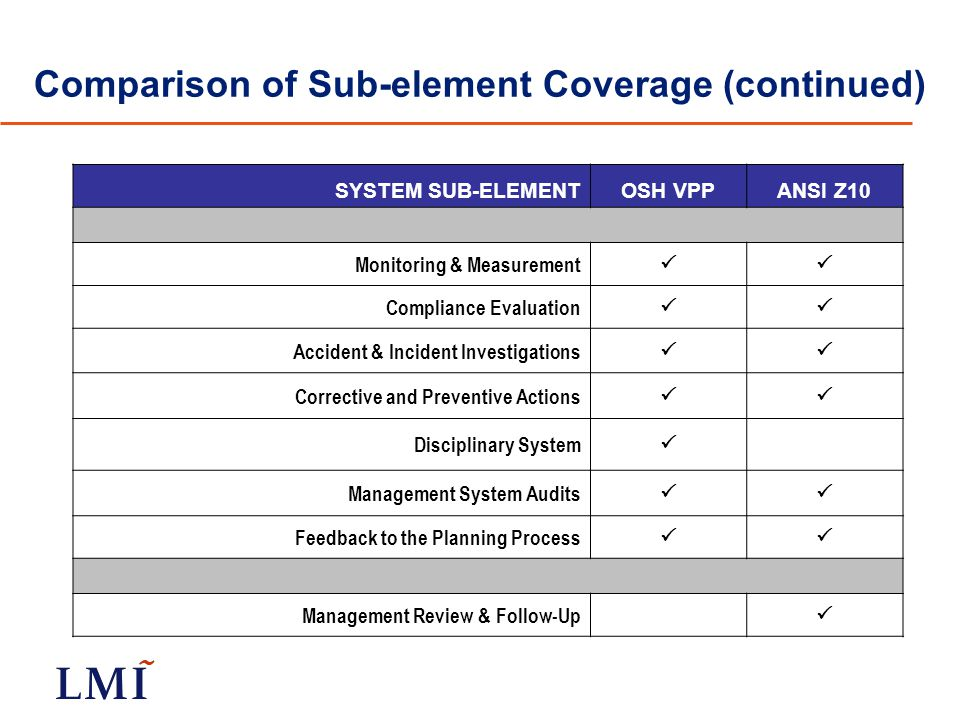 Comparison of Sub-element Coverage (continued) SYSTEM SUB-ELEMENTOSH VPPANSI Z10 Monitoring & Measurement  Compliance Evaluation  Accident & Incident Investigations  Corrective and Preventive Actions  Disciplinary System  Management System Audits  Feedback to the Planning Process  Management Review & Follow-Up 