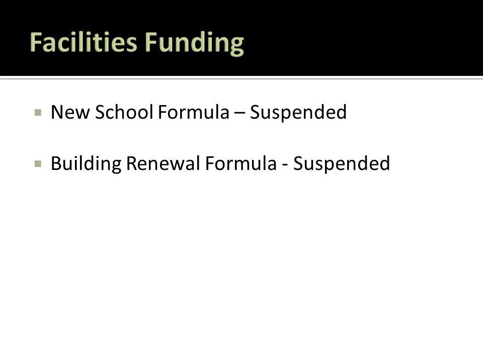  New School Formula – Suspended  Building Renewal Formula - Suspended