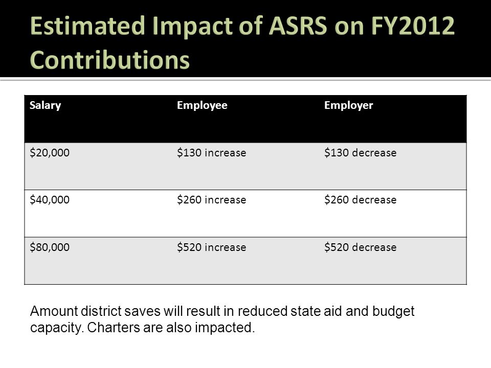 SalaryEmployeeEmployer $20,000$130 increase$130 decrease $40,000$260 increase$260 decrease $80,000$520 increase$520 decrease Amount district saves will result in reduced state aid and budget capacity.