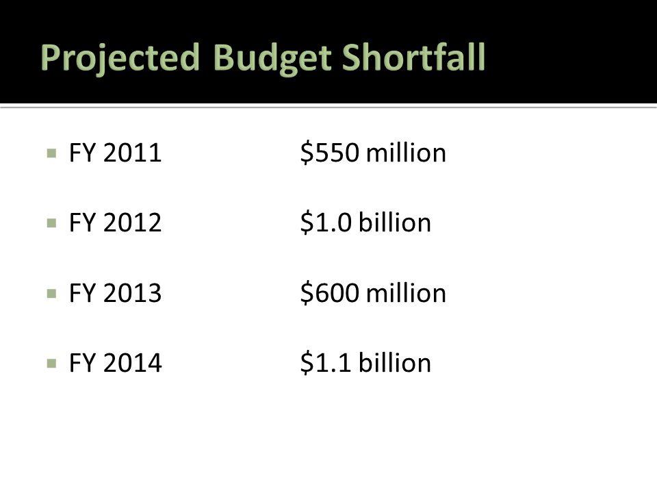 FY 2011$550 million  FY 2012$1.0 billion  FY 2013$600 million  FY 2014$1.1 billion