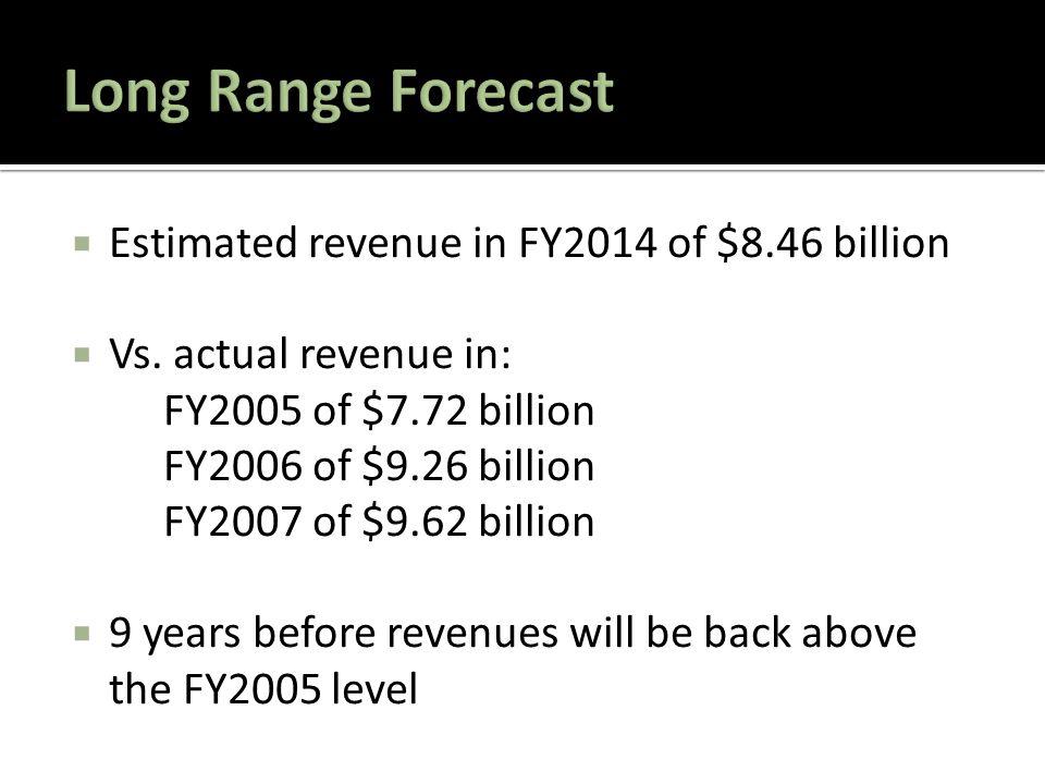  Estimated revenue in FY2014 of $8.46 billion  Vs.