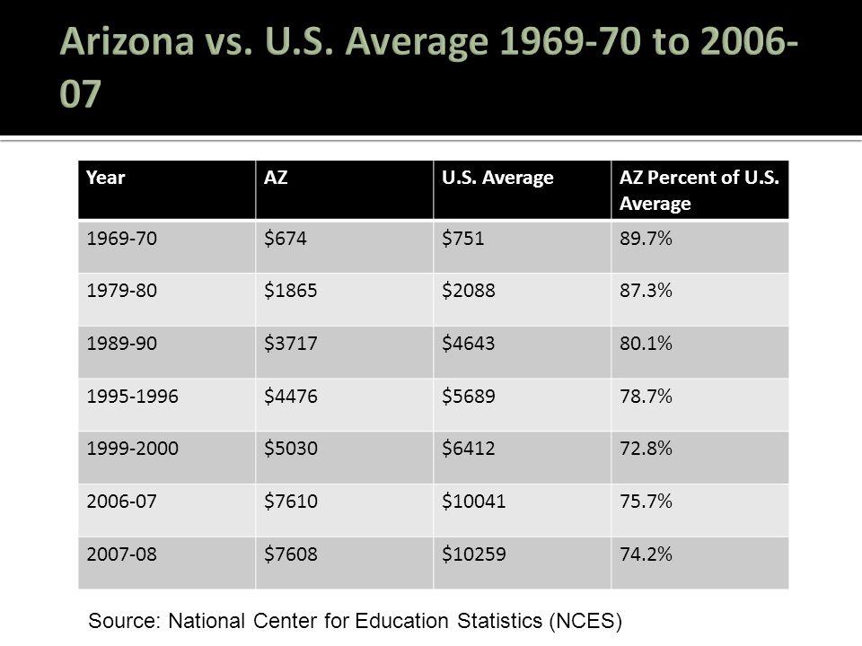 YearAZU.S.AverageAZ Percent of U.S.