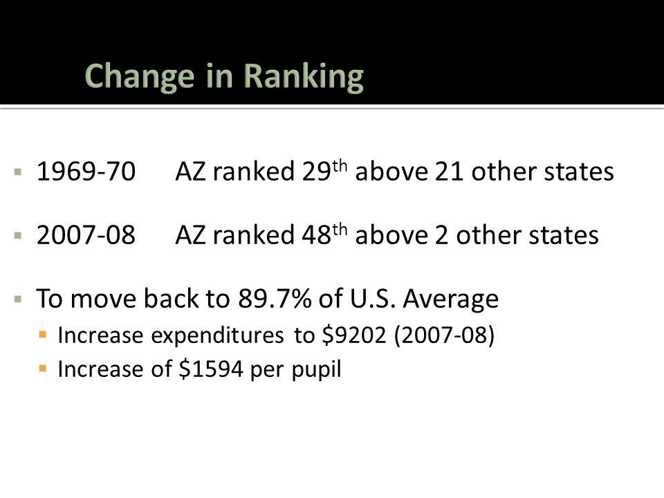  1969-70 AZ ranked 29 th above 21 other states  2007-08 AZ ranked 48 th above 2 other states  To move back to 89.7% of U.S.