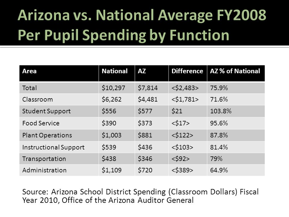 AreaNationalAZDifferenceAZ % of National Total$10,297$7,814 75.9% Classroom$6,262$4,481 71.6% Student Support$556$577$21103.8% Food Service$390$373 95.6% Plant Operations$1,003$881 87.8% Instructional Support$539$436 81.4% Transportation$438$346 79% Administration$1,109$720 64.9% Source: Arizona School District Spending (Classroom Dollars) Fiscal Year 2010, Office of the Arizona Auditor General