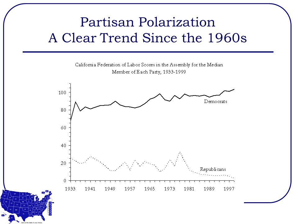 Partisan Polarization A Clear Trend Since the 1960s