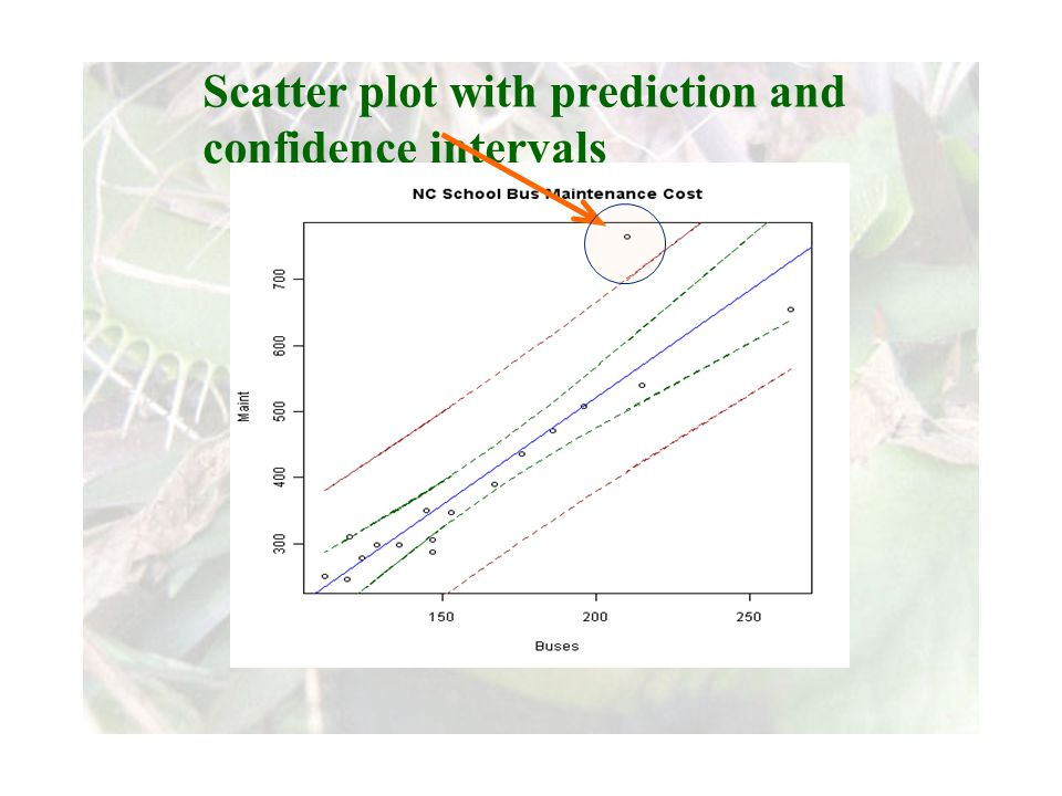 Slide 10 Joint meeting of the RDU IIA and ISACA chapters November 11, 2008, Capitol Club, Raleigh, NC Scatter plot with prediction and confidence intervals
