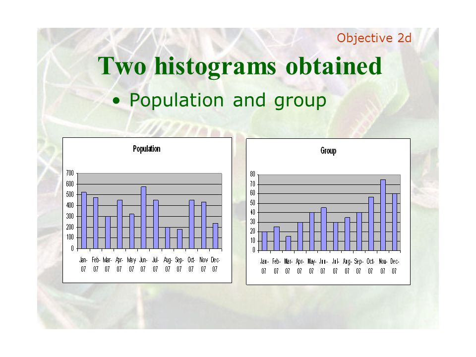 Slide 39 Joint meeting of the RDU IIA and ISACA chapters November 11, 2008, Capitol Club, Raleigh, NC Two histograms obtained Population and group Objective 2d