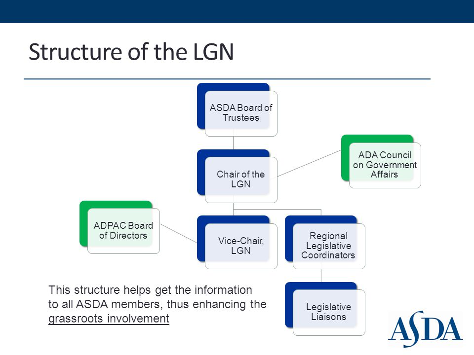 What does the LGN do.National Dental Student Lobby Day Held annually in Washington, D.C.