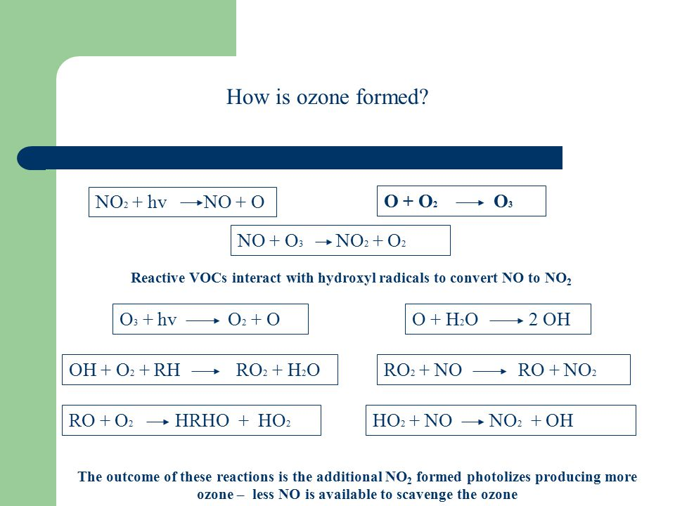 NO 2 + hv NO + O O + O 2 O 3 NO + O 3 NO 2 + O 2 How is ozone formed.