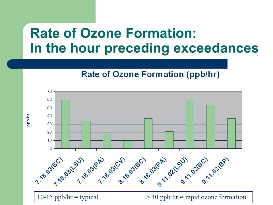 Rate of Ozone Formation: In the hour preceding exceedances 10-15 ppb/hr = typical> 40 ppb/hr = rapid ozone formation