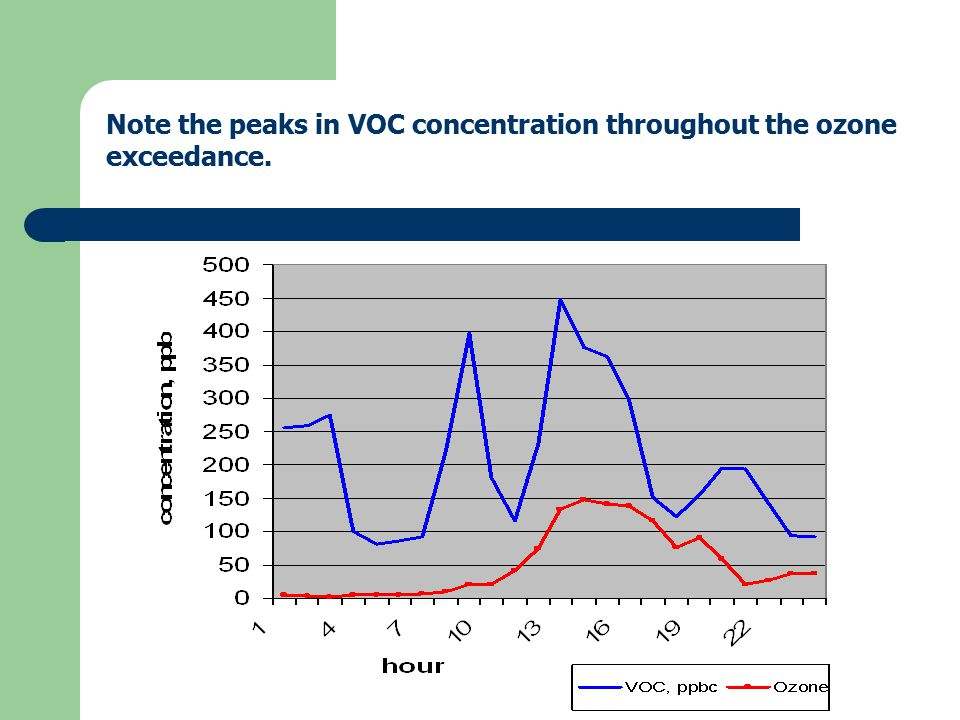 Note the peaks in VOC concentration throughout the ozone exceedance.