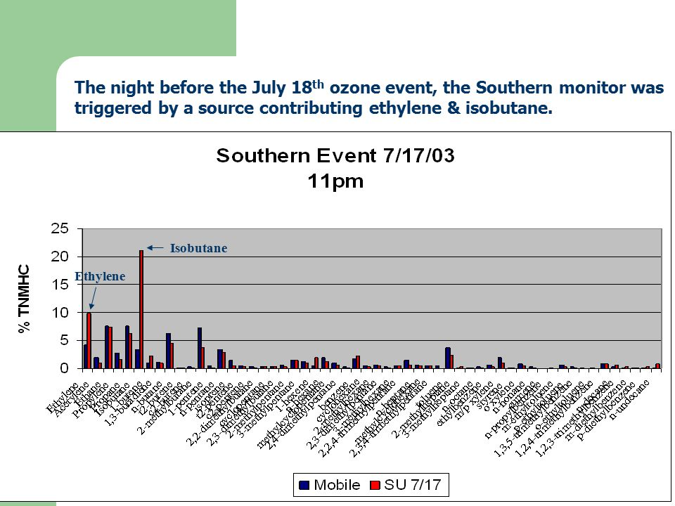 The night before the July 18 th ozone event, the Southern monitor was triggered by a source contributing ethylene & isobutane.