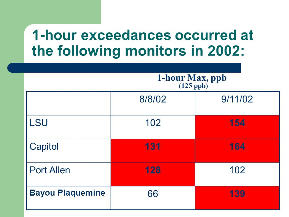 1-hour exceedances occurred at the following monitors in 2002: 1-hour Max, ppb (125 ppb) 8/8/029/11/02 LSU102154 Capitol131164 Port Allen128102 Bayou Plaquemine 66139
