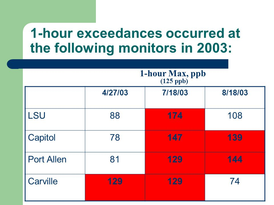 1-hour exceedances occurred at the following monitors in 2003: 1-hour Max, ppb (125 ppb) 4/27/037/18/038/18/03 LSU88174108 Capitol78147139 Port Allen81129144 Carville129 74