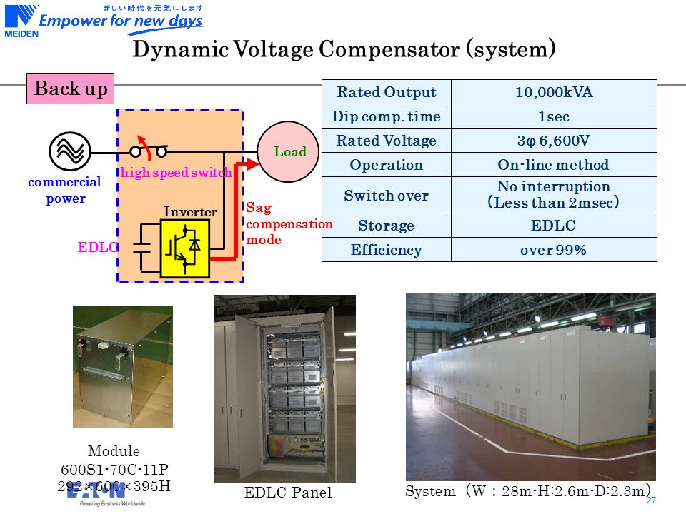 27 Dynamic Voltage Compensator (system) Rated Output10,000kVA Dip comp.