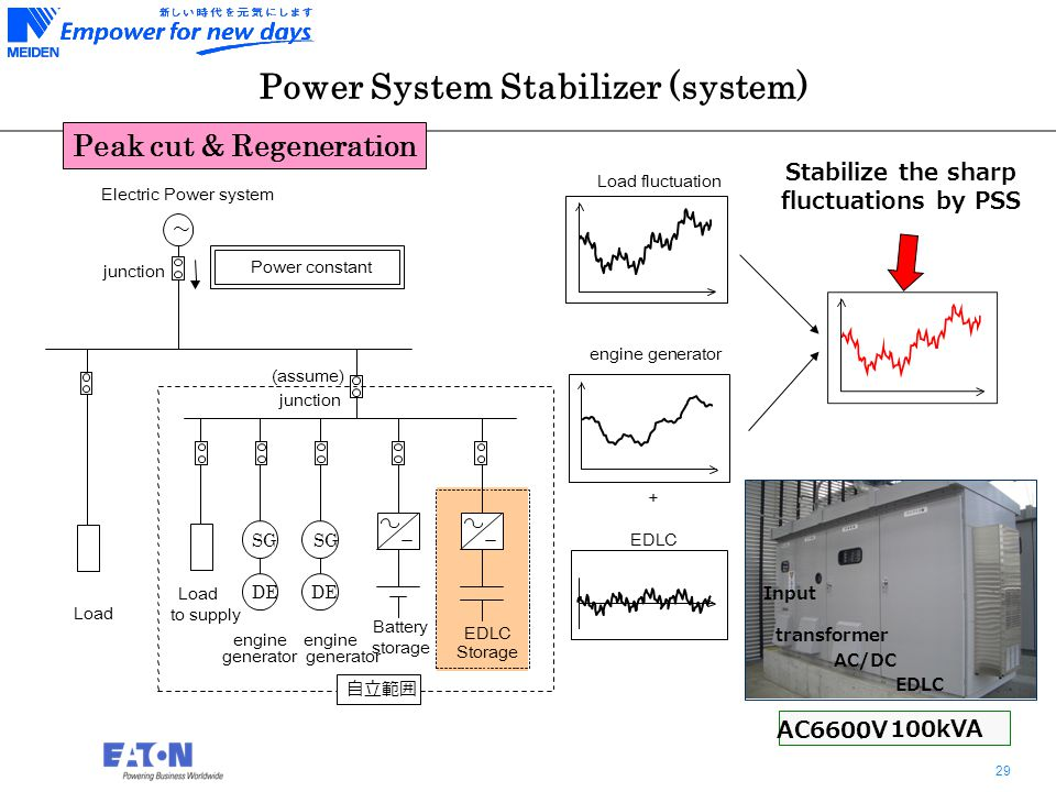 29 Power System Stabilizer (system) Stabilize the sharp fluctuations by PSS AC6600V 、 100kVA EDLC AC/DC transformer Input Peak cut & Regeneration Load fluctuation engine generator + EDLC