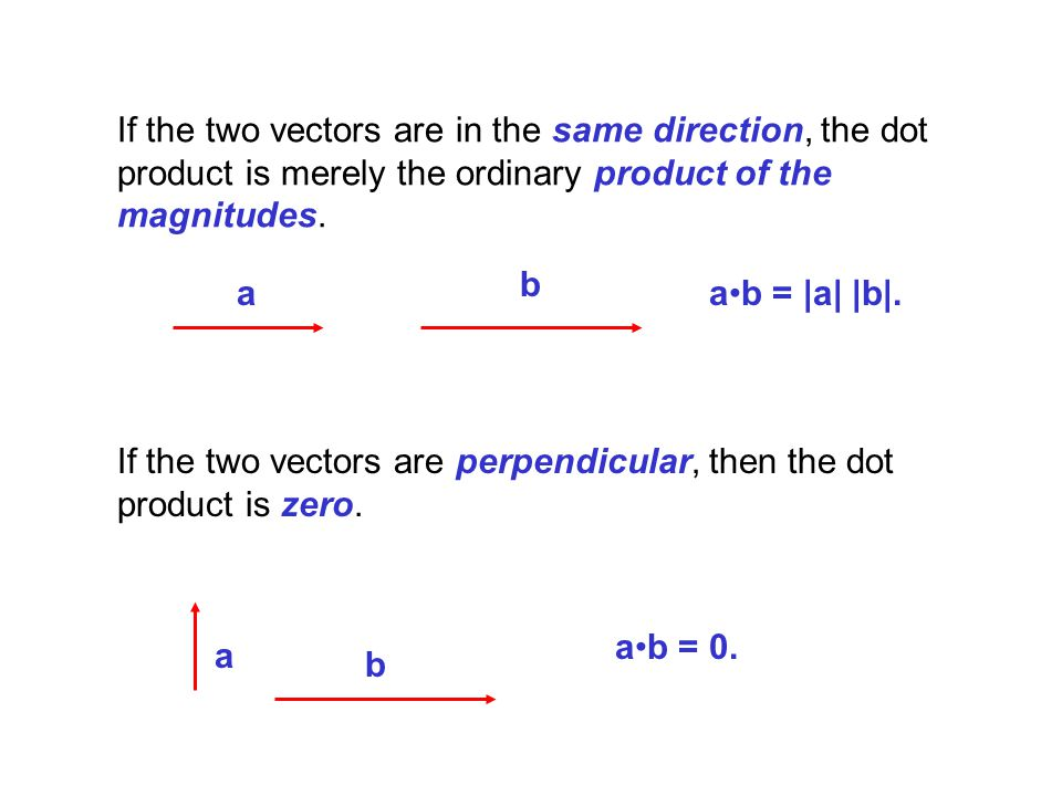The dot product of the unit vector i with itself is one.