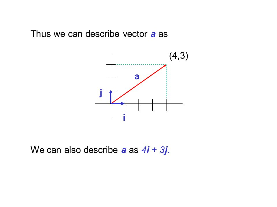 Suppose we had a second vector b = 4i + j.