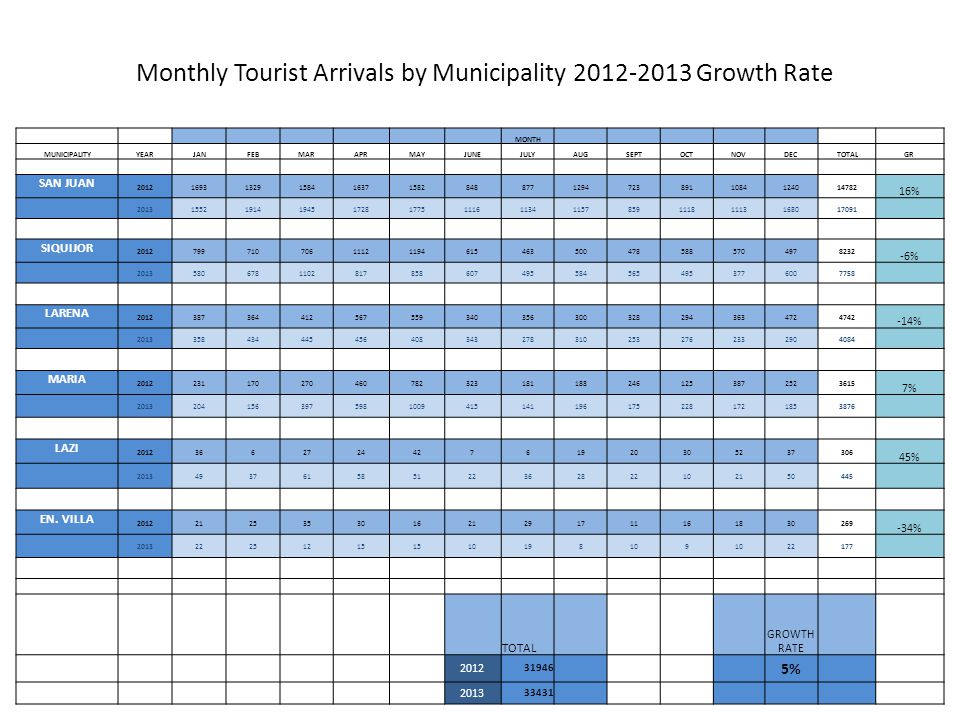 Monthly Tourist Arrivals by Municipality 2012-2013 Growth Rate MONTH MUNICIPALITYYEARJANFEBMARAPRMAYJUNEJULYAUGSEPTOCTNOVDECTOTALGR SAN JUAN 20121693132915841637158284887712947238911084124014782 16% 20131552191419451728177511161134115785911181113168017091 SIQUIJOR 2012799710706111211946154635004785885704978232 -6% 201358067811028178586074955845654953776007758 LARENA 20123873644125675593403563003282943634724742 -14% 20133584344454564083432783102532762332904084 MARIA 20122311702704607823231811882461253872523615 7% 201320415639759810094151411961752281721853876 LAZI 2012366272442761920305237306 45% 2013493761585122362822102150445 EN.