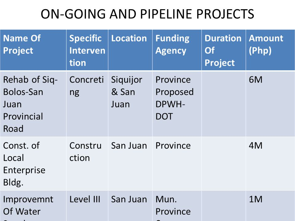 ON-GOING AND PIPELINE PROJECTS Name Of Project Specific Interven tion LocationFunding Agency Duration Of Project Amount (Php) Rehab of Siq- Bolos-San Juan Provincial Road Concreti ng Siquijor & San Juan Province Proposed DPWH- DOT 6M Const.