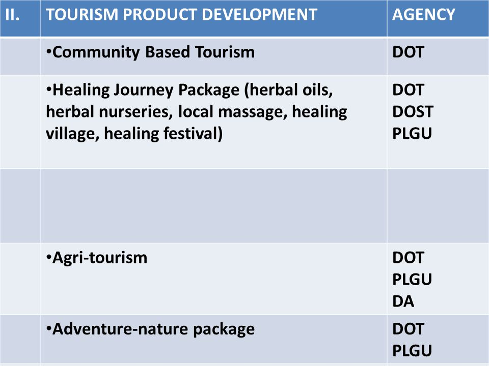 II.TOURISM PRODUCT DEVELOPMENTAGENCY Community Based TourismDOT Healing Journey Package (herbal oils, herbal nurseries, local massage, healing village, healing festival) DOT DOST PLGU Agri-tourismDOT PLGU DA Adventure-nature packageDOT PLGU Culture packageDOT PLGU Product/ service promotional strategiesDOT