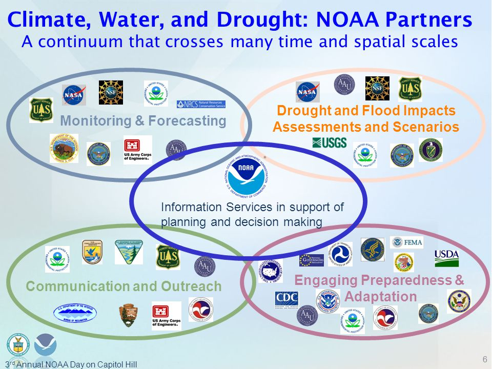 NOAA Climate Services Monitoring & Forecasting Drought and Flood Impacts Assessments and Scenarios Communication and Outreach Engaging Preparedness & Adaptation Information Services in support of planning and decision making Climate, Water, and Drought: NOAA Partners A continuum that crosses many time and spatial scales 66 3 rd Annual NOAA Day on Capitol Hill