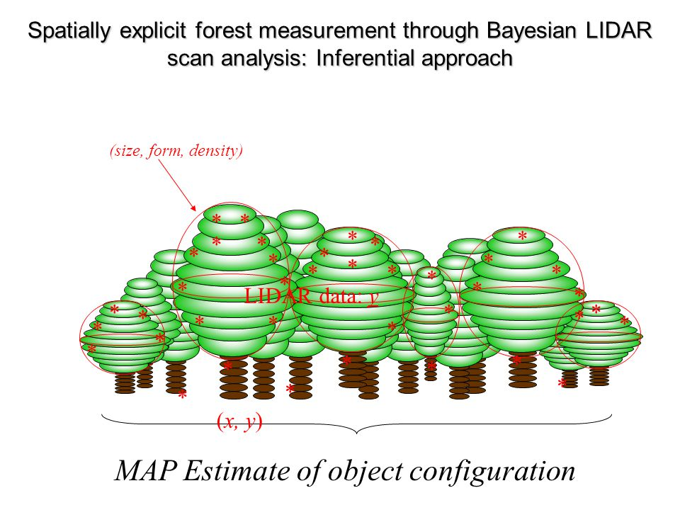 MAP Estimate of object configuration * * ** * * * * * * * * * ** * * * * * * * * * * * * * * ** * * * * * * * * LIDAR data: y (x, y) (size, form, dens