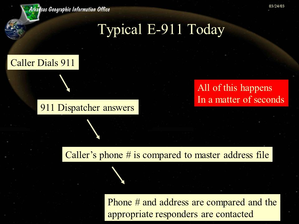 03/24/03 Typical E-911 Today Caller Dials 911 911 Dispatcher answers Caller's phone # is compared to master address file Phone # and address are compared and the appropriate responders are contacted All of this happens In a matter of seconds