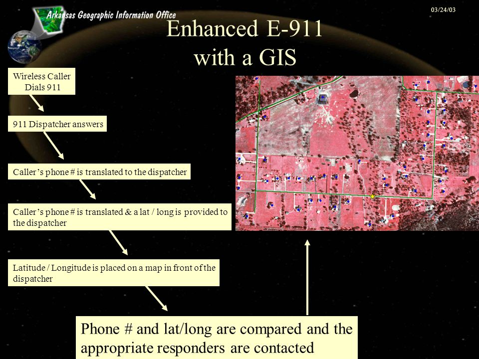 03/24/03 Enhanced E-911 with a GIS Phone # and lat/long are compared and the appropriate responders are contacted Wireless Caller Dials 911 911 Dispat
