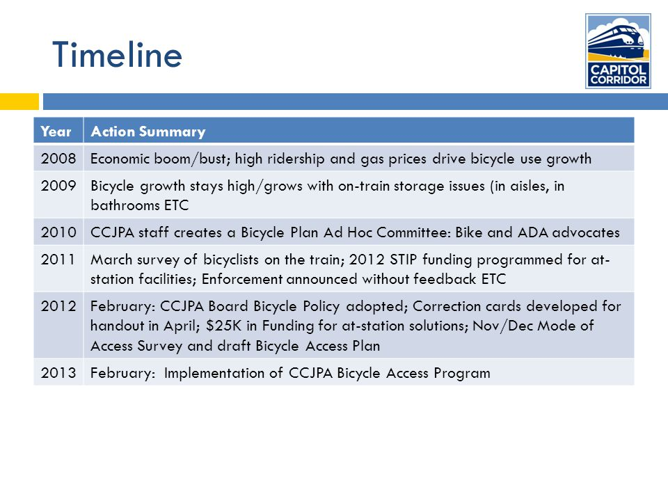 Timeline YearAction Summary 2008Economic boom/bust; high ridership and gas prices drive bicycle use growth 2009Bicycle growth stays high/grows with on-train storage issues (in aisles, in bathrooms ETC 2010CCJPA staff creates a Bicycle Plan Ad Hoc Committee: Bike and ADA advocates 2011March survey of bicyclists on the train; 2012 STIP funding programmed for at- station facilities; Enforcement announced without feedback ETC 2012February: CCJPA Board Bicycle Policy adopted; Correction cards developed for handout in April; $25K in Funding for at-station solutions; Nov/Dec Mode of Access Survey and draft Bicycle Access Plan 2013February: Implementation of CCJPA Bicycle Access Program