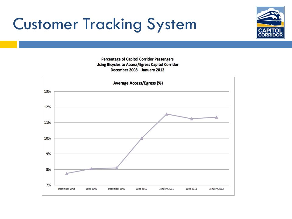 Customer Tracking System