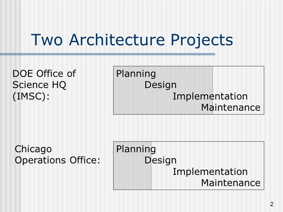 2 Two Architecture Projects Planning Design Implementation Maintenance Planning Design Implementation Maintenance DOE Office of Science HQ (IMSC): Chi