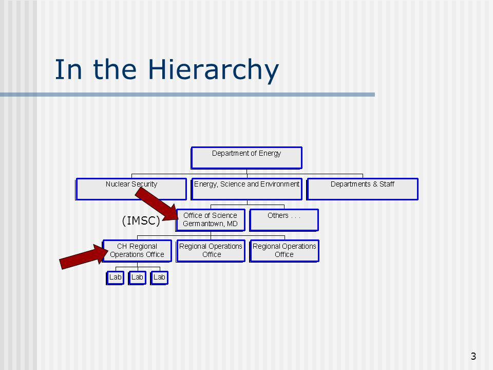 3 In the Hierarchy (IMSC)