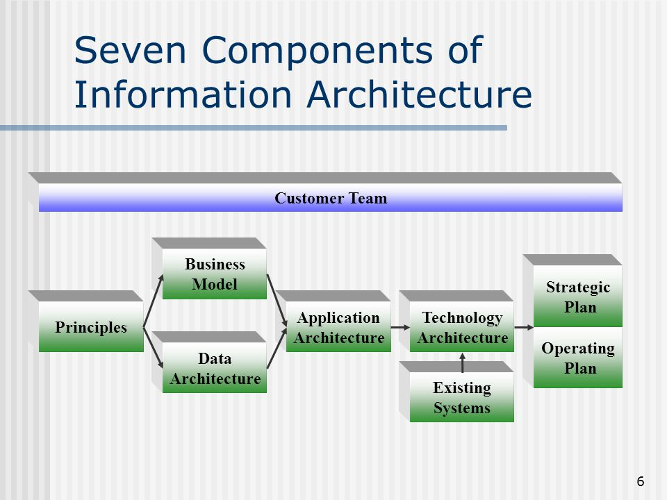 6 Seven Components of Information Architecture Principles Data Architecture Business Model Application Architecture Existing Systems Technology Archit