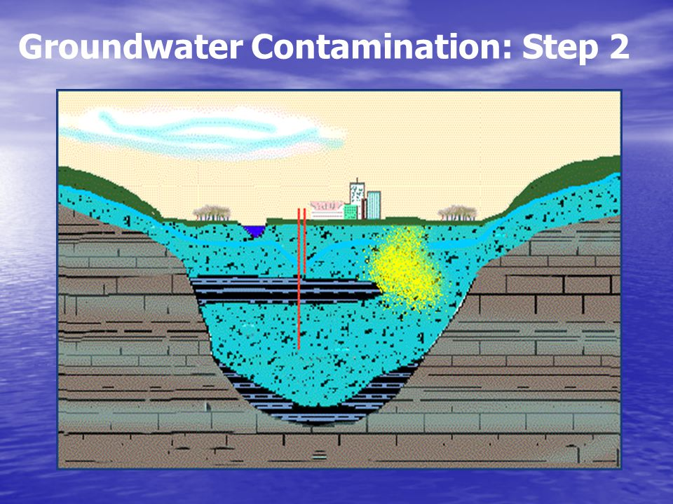 Groundwater Contamination: Step 2