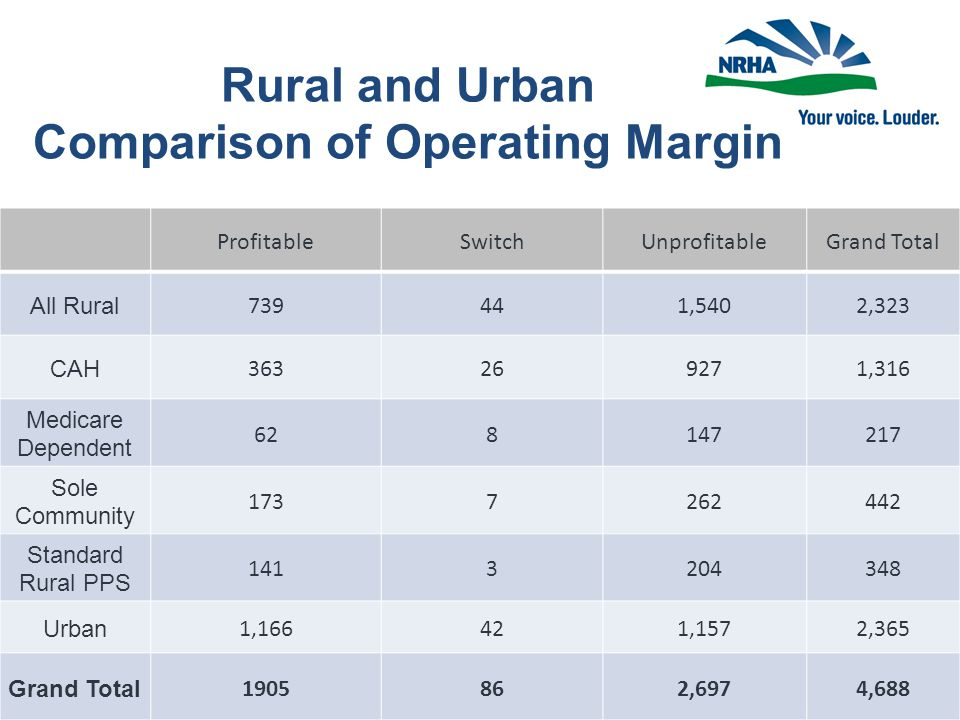 Rural and Urban Comparison of Operating Margin ProfitableSwitchUnprofitableGrand Total All Rural 739441,5402,323 CAH 363269271,316 Medicare Dependent