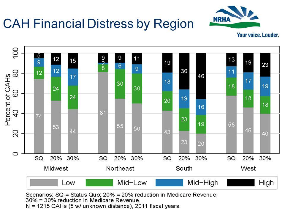 CAH Financial Distress by Region