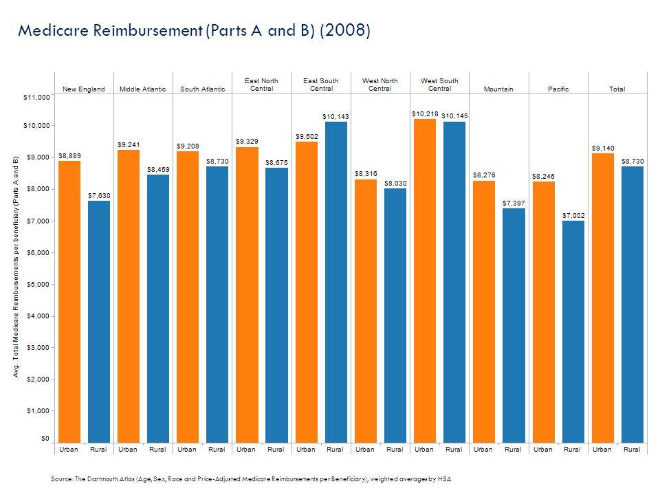 Medicare Reimbursement (Parts A and B) (2008) Source: The Dartmouth Atlas (Age, Sex, Race and Price-Adjusted Medicare Reimbursements per Beneficiary),