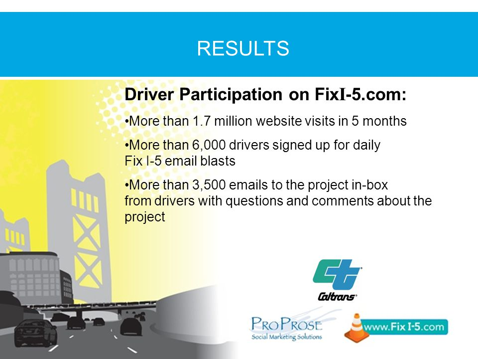 Driver Participation on Fix I -5.com: More than 1.7 million website visits in 5 months More than 6,000 drivers signed up for daily Fix I-5 email blasts More than 3,500 emails to the project in-box from drivers with questions and comments about the project RESULTS